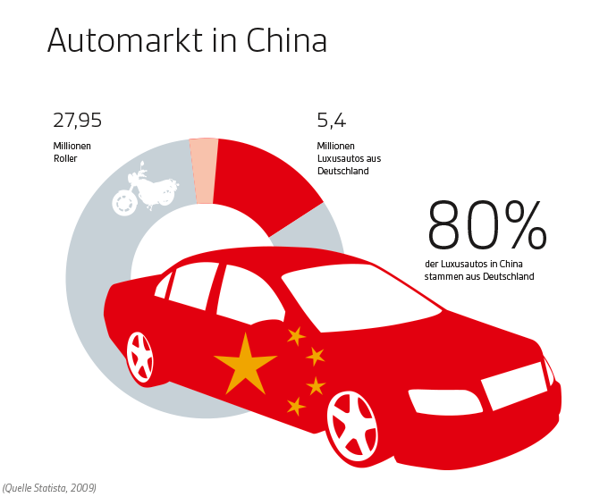 infografik_automarkt_china