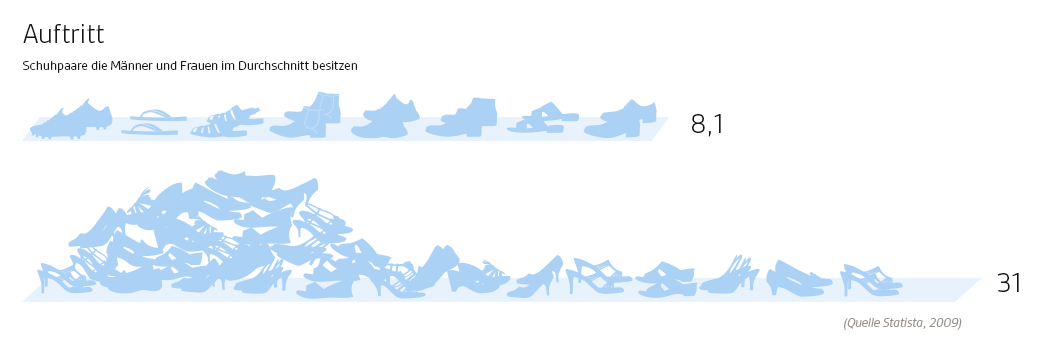 infografik_schuhe
